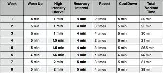 , Why is High-Intensity Interval Training Trending