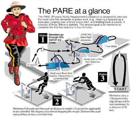 Langley RCMP PARE Test Training